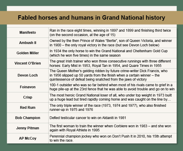 Fabled Horses and Humans
