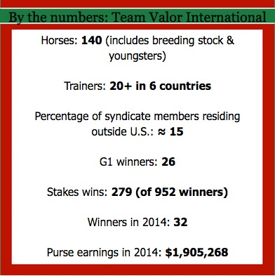 Statistics provided by Team Valor International and current through Feb. 28, 2015
