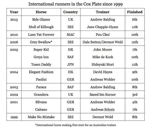 international runners in the Cox Plate since 1999