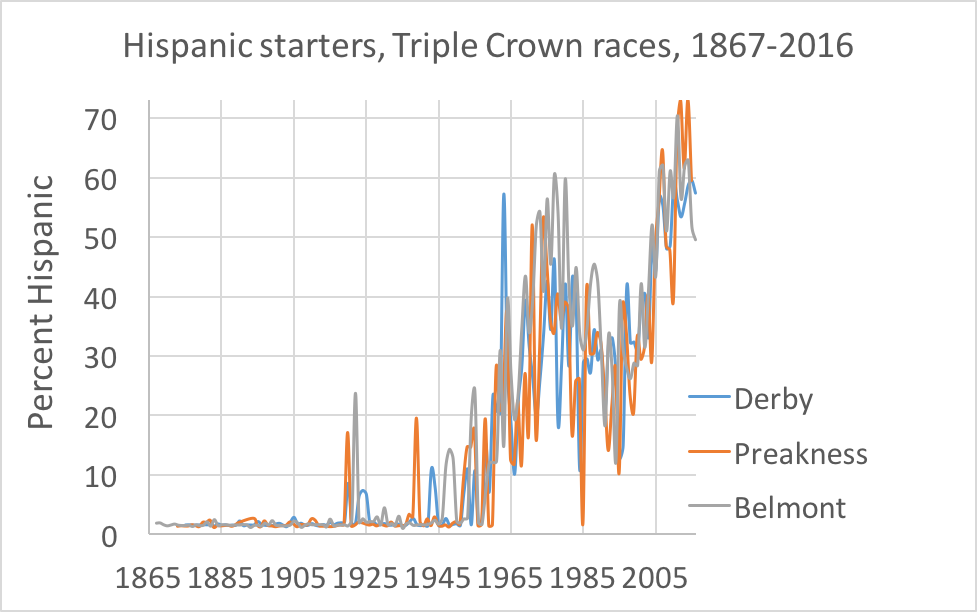 Source. Results charts for all Triple Crown races, run through software that converts last names into a probability that each jockey is Hispanic.