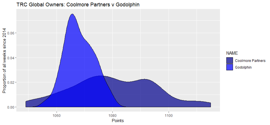 The vertical axis shows the percentage of probability of finding Godolphin or Coolmore with the number of points given on the bottom axis in any given weeks